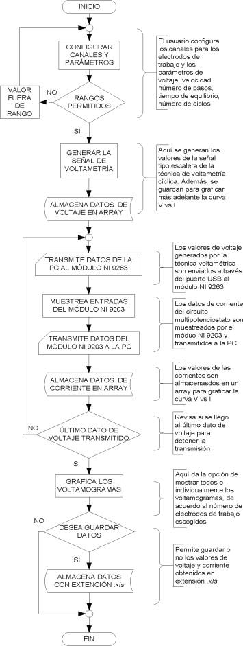 Sistema multipotenciostato basado en instrumentacin virtual diagrama de flujo del software de aplicacin del sistema multicanal ccuart Choice Image