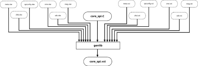 VLSI Design with Alliance Free CAD Tools: an Implementation