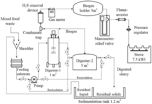 Assessing the Impact of Biogas on the Energy Sustainability of an