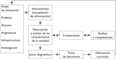 Funciones De Un Comite De Evaluacion Curricular Una Propuesta