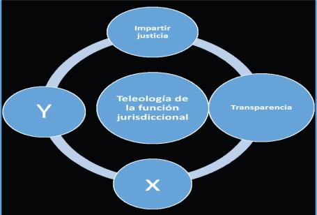 Transparencia Y ética Judicial Sciencedirect