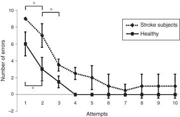 calculate incentive spirometer goal