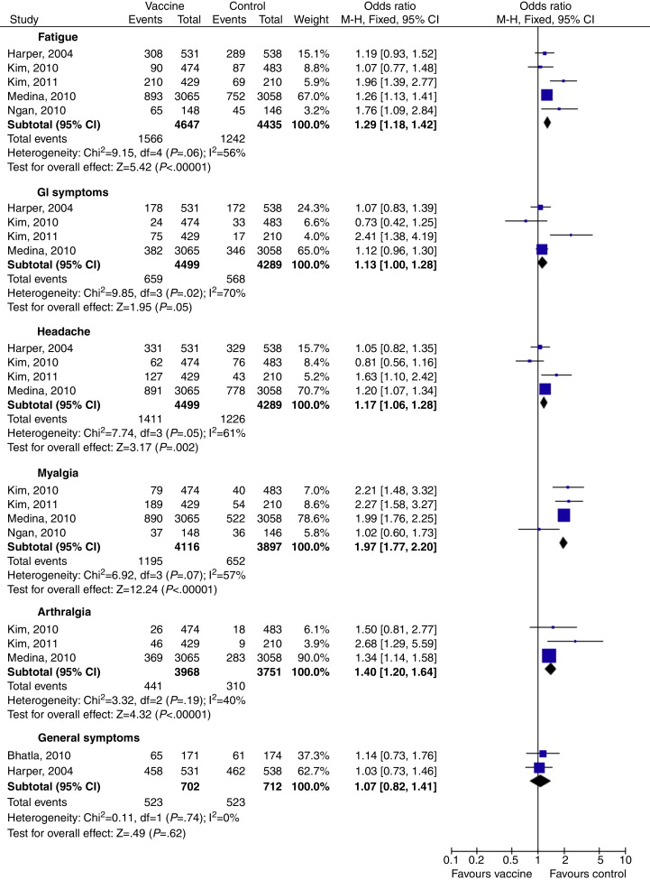 Hpv vaccine side effects diarrhea