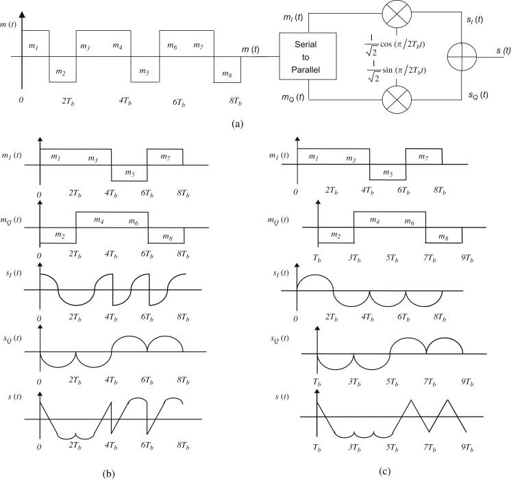 Half Symbol Rate Carrier Psk Modulation For Bandwidth Efficient High