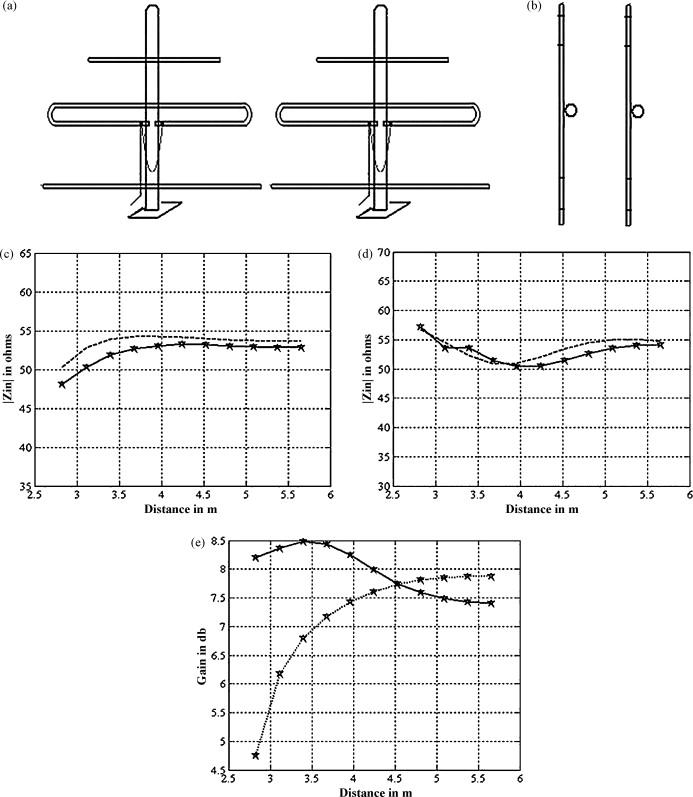 investigation of mutual coupling effect on the performance of 3 Yagi Coverage Patterns  Dipole Antenna Yagi Antenna Design Calculator Java Yagi Directional Antenna