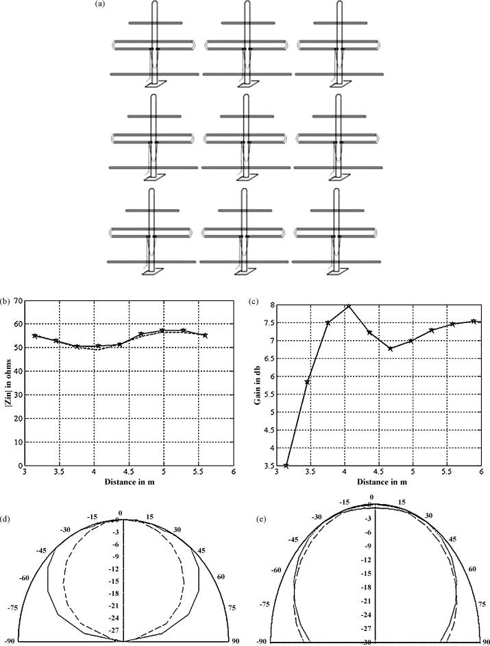 investigation of mutual coupling effect on the performance of 3 Yagi Antenna Pattern  Yagi Antennas Sizes for UHF HDTV Antenna Diagram Wi-Fi Antenna Diagram