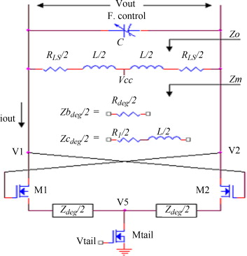 Purification of inductors and improvement of phase noise in