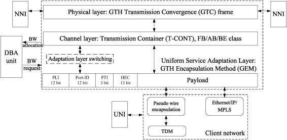 GPON-based transmission hierarchy for metro ring networks ...