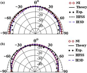 Cavity model analysis of 30°–60°–90° triangular microstrip
