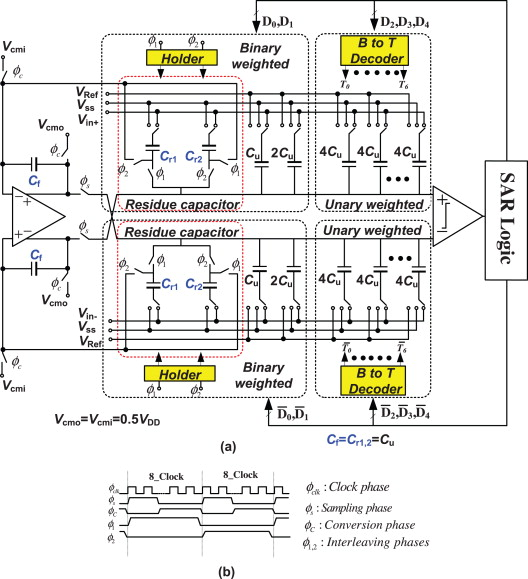 A simple structure for noise-shaping SAR ADC in 90 nm CMOS