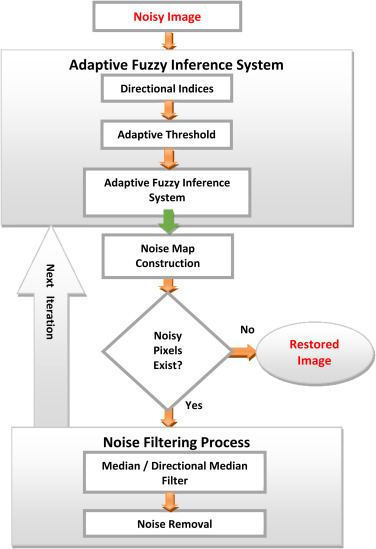Adaptive fuzzy inference system based directional median