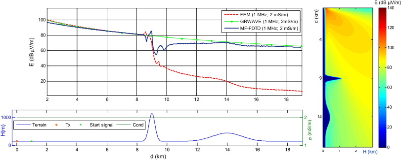 Modeling ground-wave propagation at MF band in hilly environments