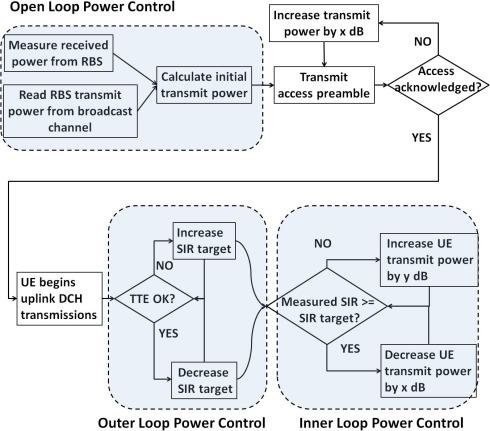 Optimal implementation of novel WCDMA uplink outer loop