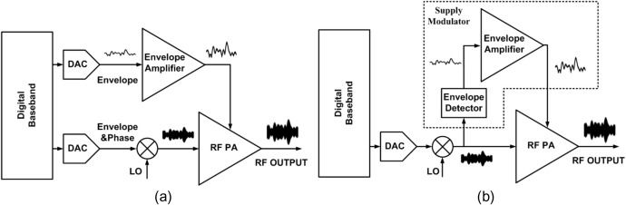 A high-efficiency supply modulator with a highly-linear