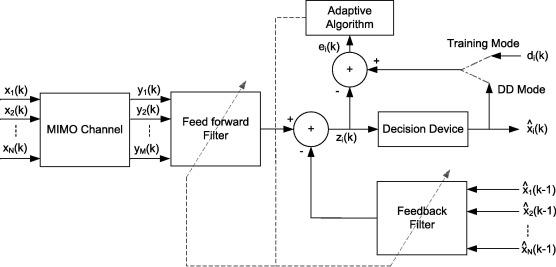 Performance analysis of adaptive DFE using set-membership