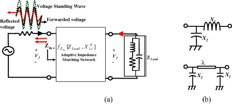 Adaptive boundary impedance matching network algorithm for multi