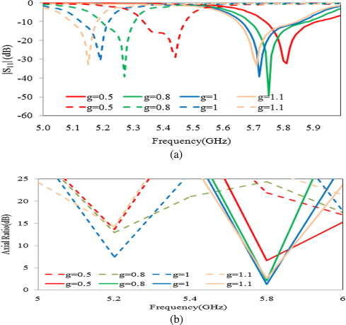 A novel single feed frequency and polarization reconfigurable