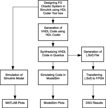 FPGA implementation of fractional-order chaotic systems - ScienceDirect