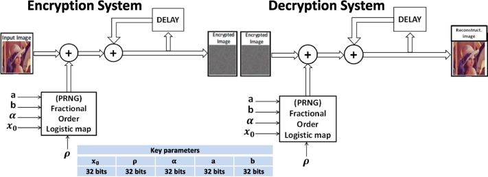 Generalized fractional logistic map encryption system based on fpga download high res image 233kb ccuart Images