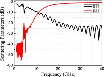 Dispersion characteristics of dielectric tube waveguide loaded with