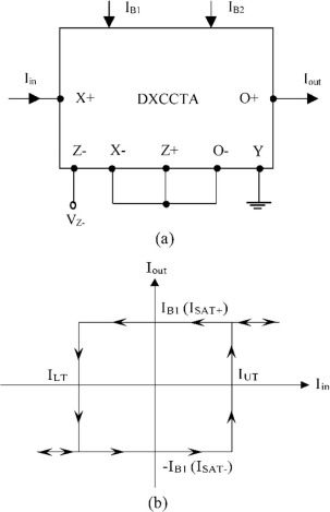 Novel Electronically Controlled Current Mode Schmitt Trigger Based