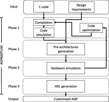 ASIP development of a real-time control module for a