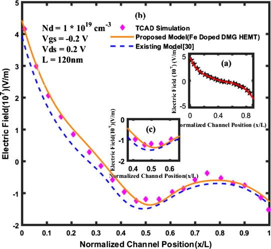 A 2-D Modeling of Fe doped Dual Material Gate AlGaN/AlN/GaN