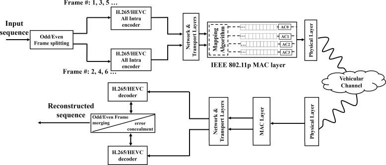 Cross-layer scheme for low latency multiple description