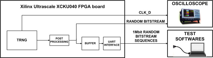 A true random number generator architecture based on a