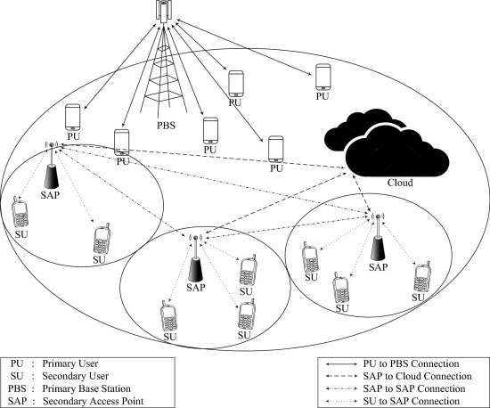 A Novel Cloud Based Self Adaptive Cognitive Radio Network