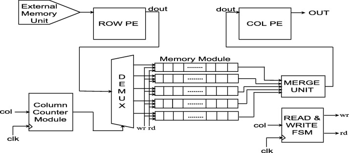 Fast hardware architecture for fixed-point 2D Gaussian