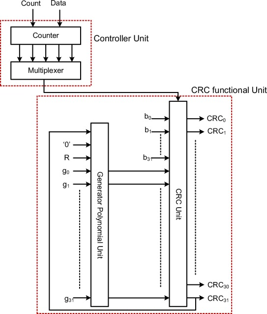 Design and analysis of IPAL for ultra low power CRC