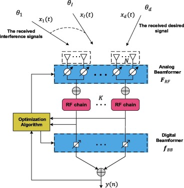 Digital Beamforming Math