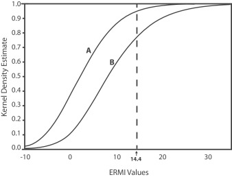 The relationship between environmental relative moldiness