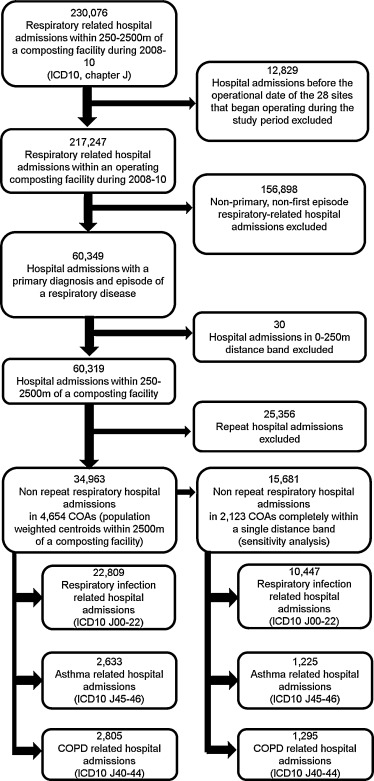 respiratory hospital admission risk near large composting facilities