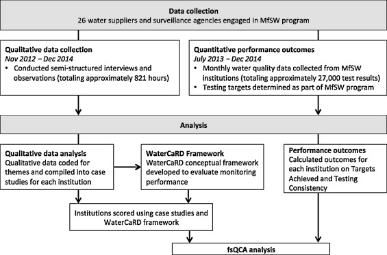 Why do water quality monitoring programs succeed or fail? A