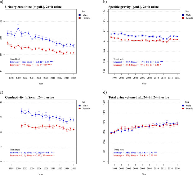 Trends in characteristics of 24-h urine samples and their
