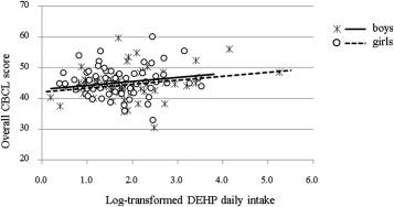 A benchmark dose study of prenatal exposure to di(2-ethylhexyl ...