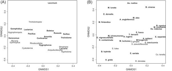 Host diversity and trophic status as determinants of species