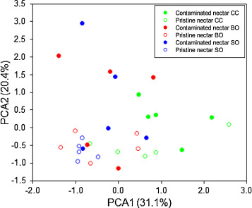 Impact of microbial communities on floral nectar chemistry