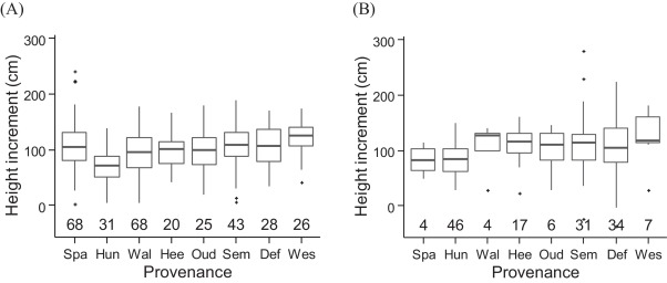 Genetic and temporal plastic variation in bud burst, bud set and ...