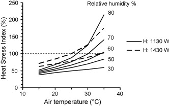 Heat stress and strain in exercise and sport sciencedirect heat stress index for free running at 4 fandeluxe Image collections