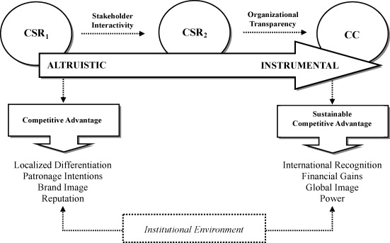 Toward an integrated framework of corporate social responsibility