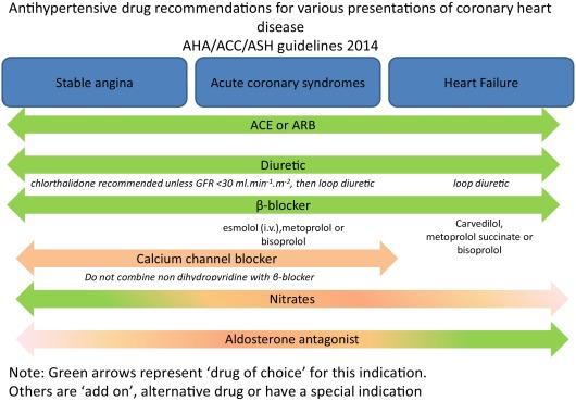 medication to treat coronary artery disease