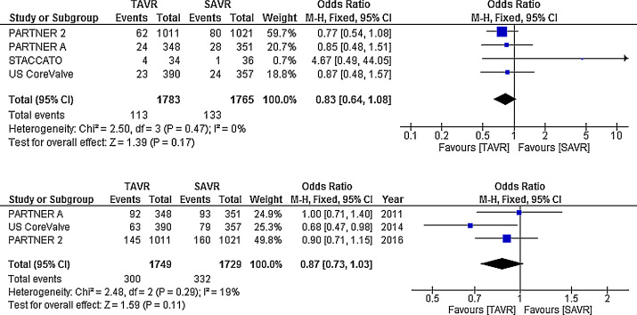 Transcatheter Aortic Valve Replacement is Associated with Comparable
