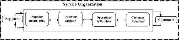 An assessment of green practices in a hotel supply chain: A