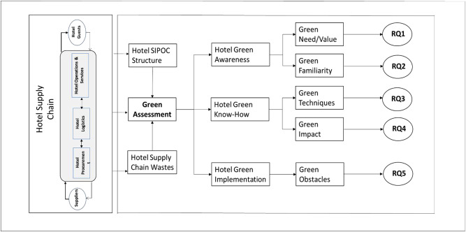 An assessment of green practices in a hotel supply chain: A study of