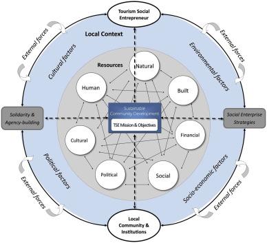 A conceptual framework of tourism social entrepreneurship