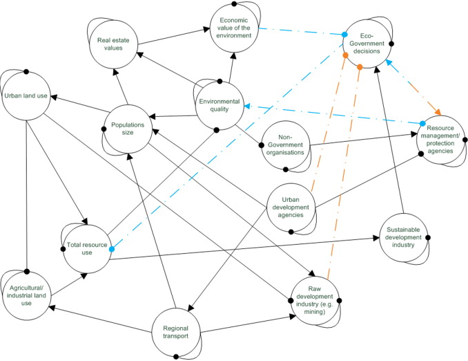 Identifying Key Dynamics And Ideal Governance Structures For