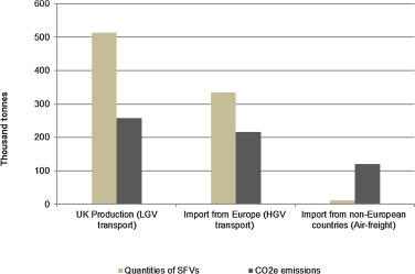 Greenhouse gas emissions of imported and locally produced